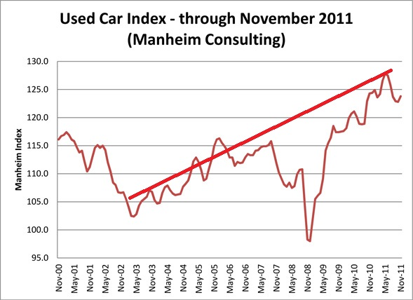 used car index